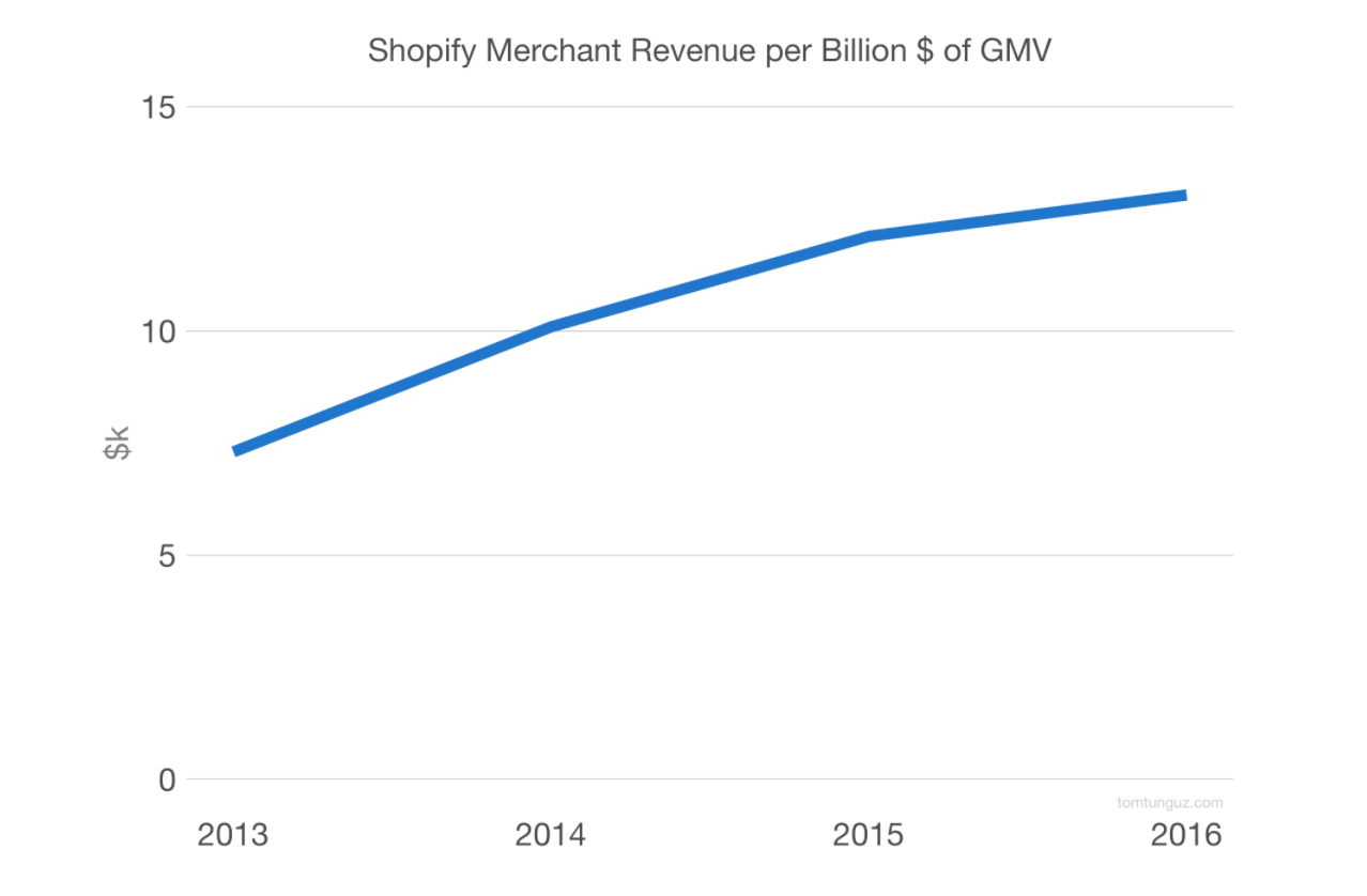 1e8573d57b3c How Shopify Grew From a Snowboard Shop to a  10B Commerce Ecosystem ...