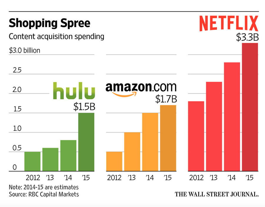 How Netflix Became a $100 Billion Company in 20 Years