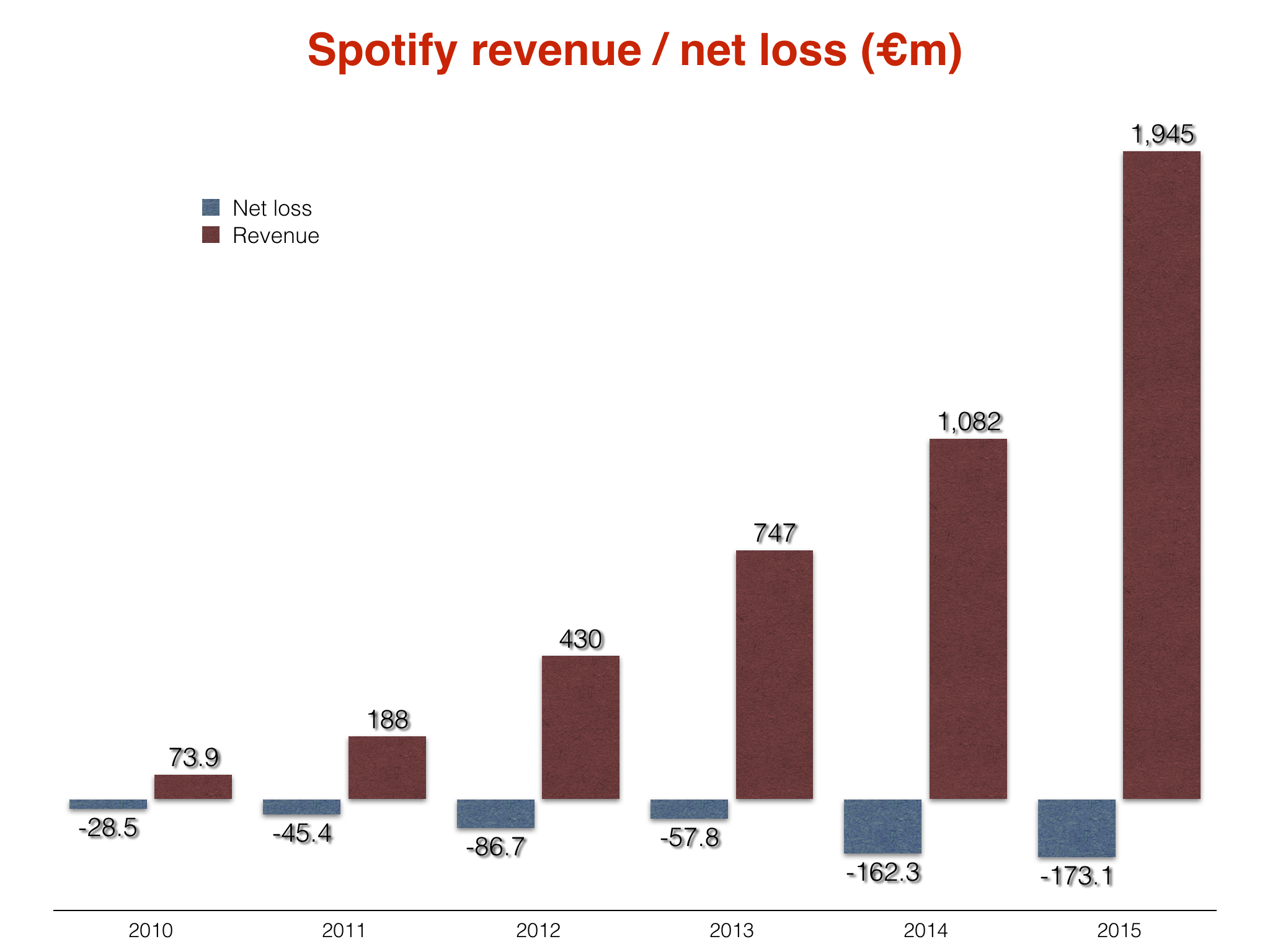 How Spotify Built a $20 Billion Business by Changing How