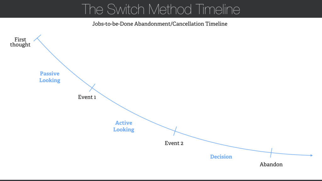 The Switch Method Timeline